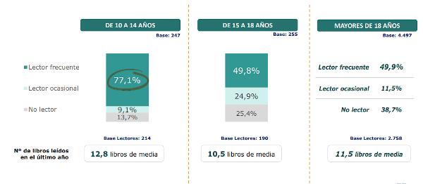 Lectura de libros en tiempo libre. Hábitos de Lectura y Compra de Libros en España