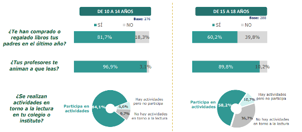 Animación a la lectura. Hábitos de Lectura y Compra de Libros en España